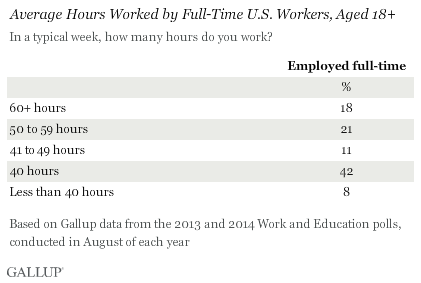 http://www.gallup.com/poll/175286/hour-workweek-actually-longer-seven-hours.aspx